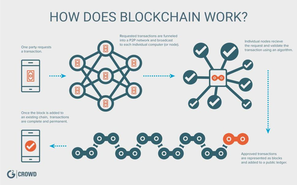 Image result for block chain