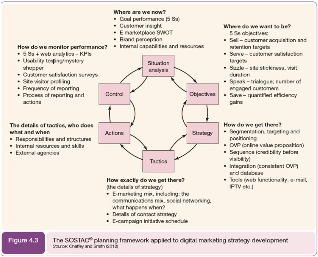 Digital strategi. SOSTAC-modellens seks steg til en vellykket strategi.