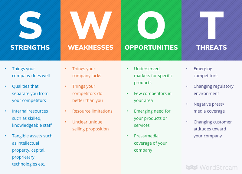 En strukturert prosess for å lage en strategi