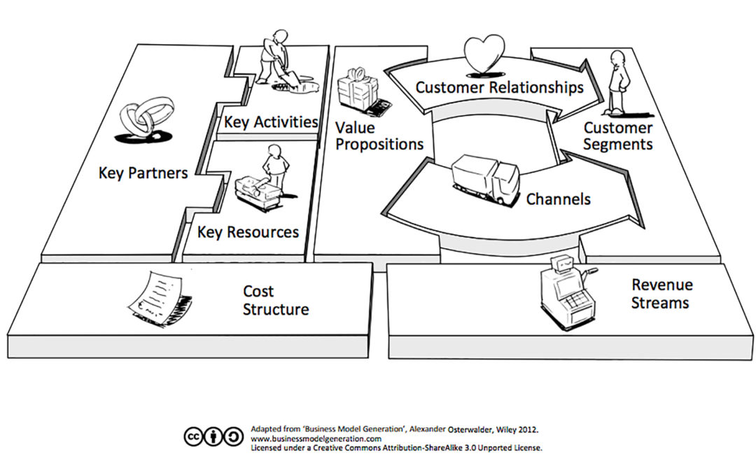 Bilderesultat for business model canvas picture