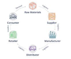 Bilderesultater for supply chain