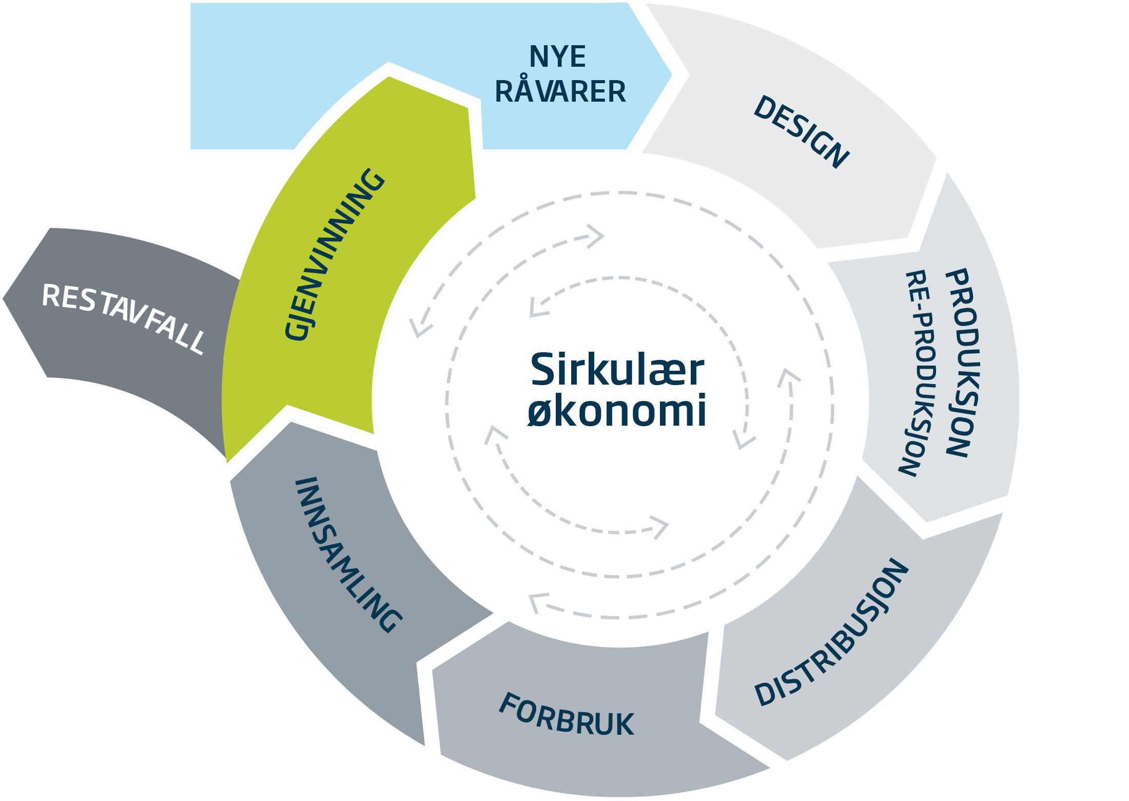 ÅRIM - ein del av den sirkulære økonomien