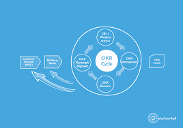 How to achieve results in organization with OKR (Objectives and ...
