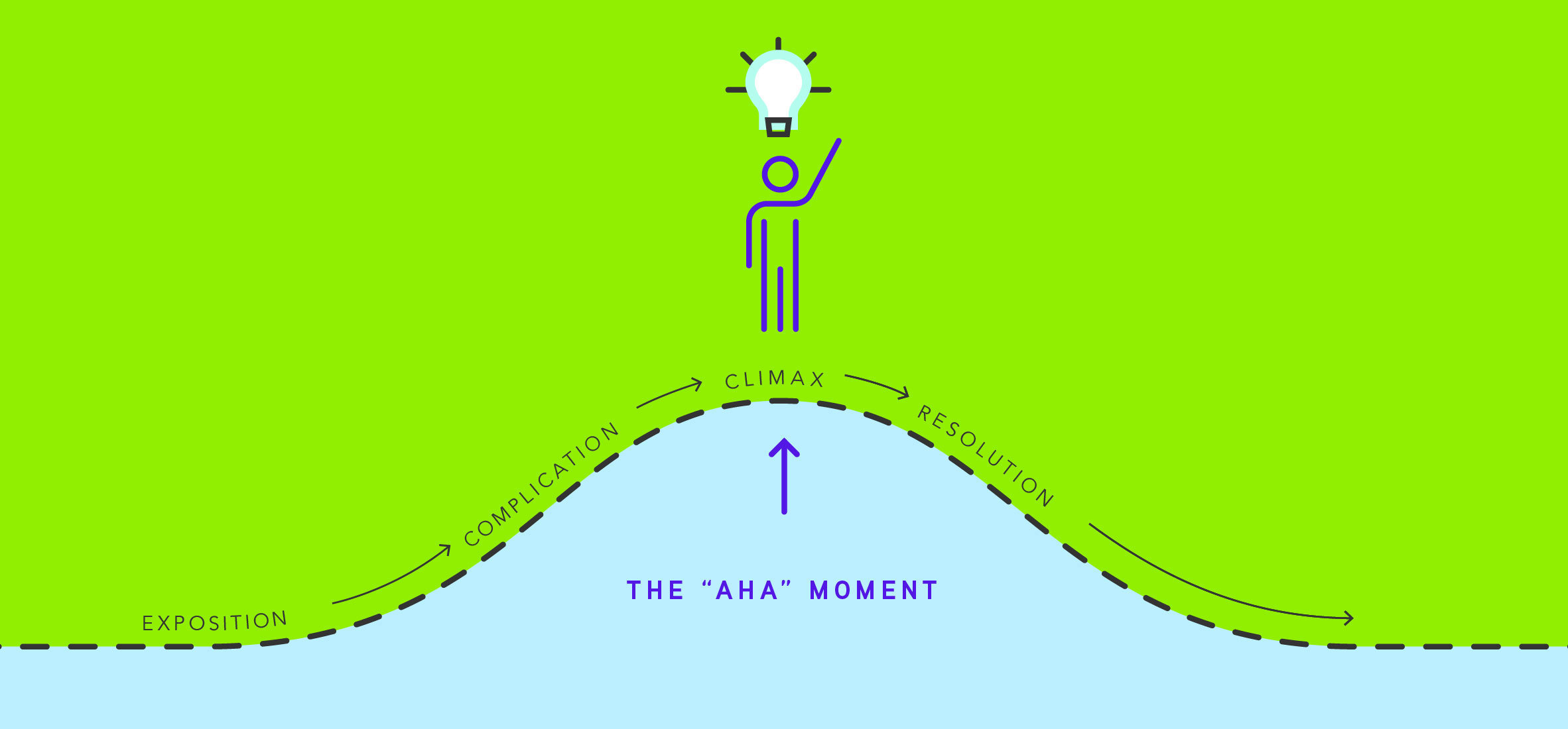 The 'Aha' Moment and the Power of a Story
