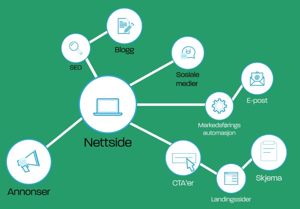 En digital strategi og dens taktikker