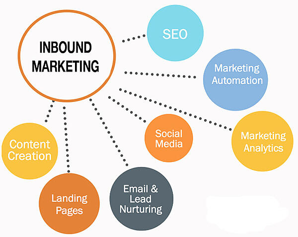 ER INBOUND MARKETING VEIEN FOR DEG OG DIN BEDRIFT? | DIG2100