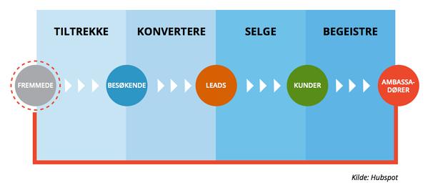 Inbound_marketing_metoden_-_MarkedsPartner
