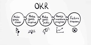 OKR: La importancia de medir lo que realmente importa – Liderazgo 3d