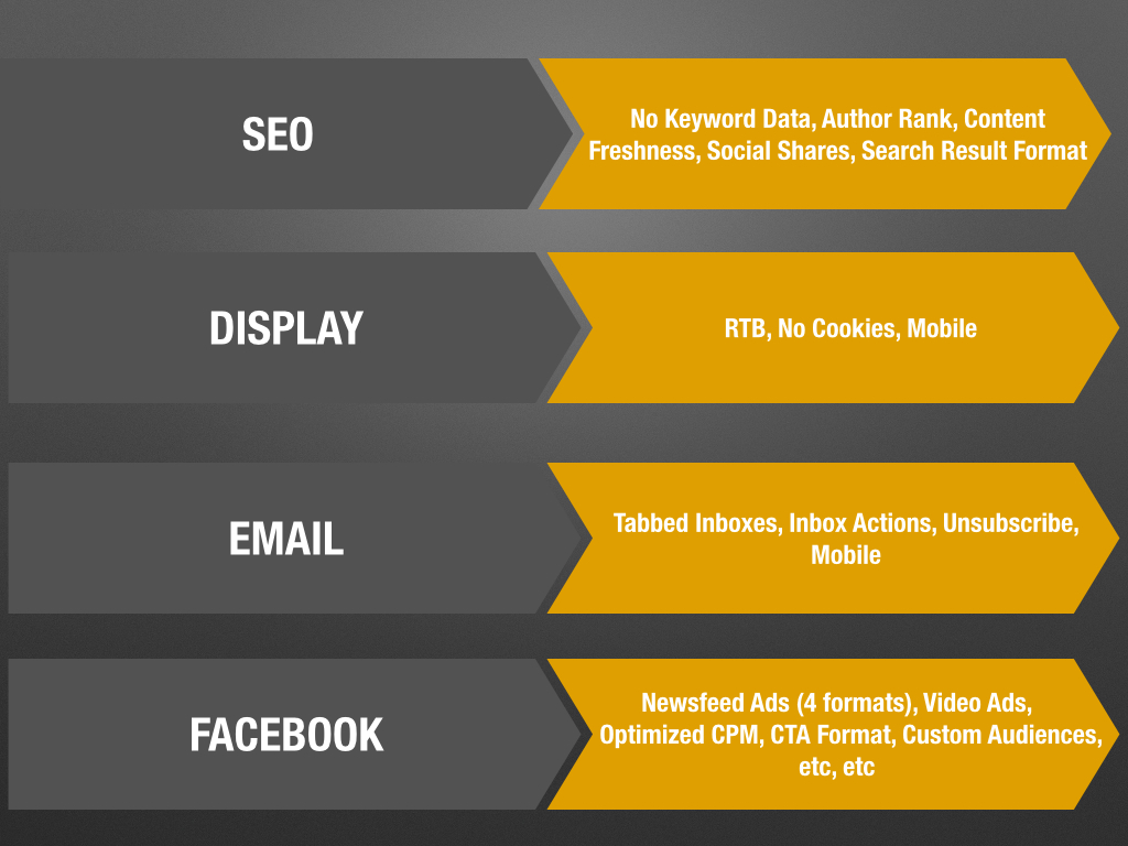 seo-display-email-facebook-changes