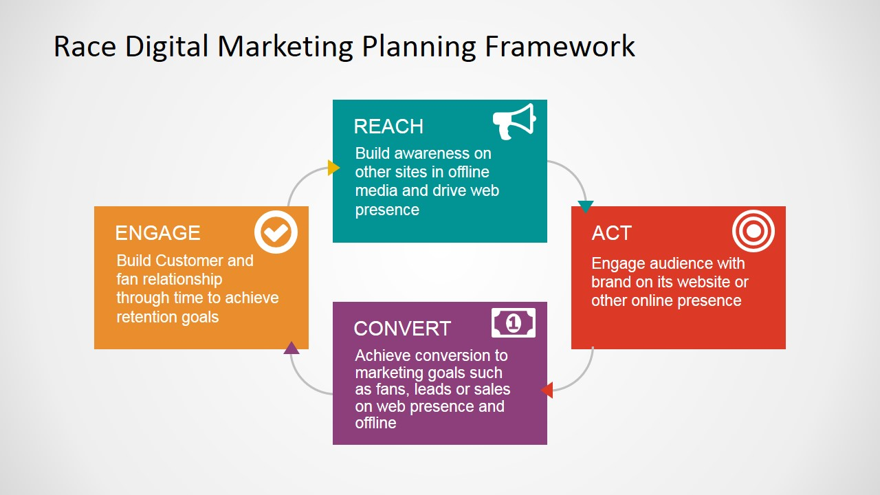 RACE Digital Marketing Framework PowerPoint Diagram