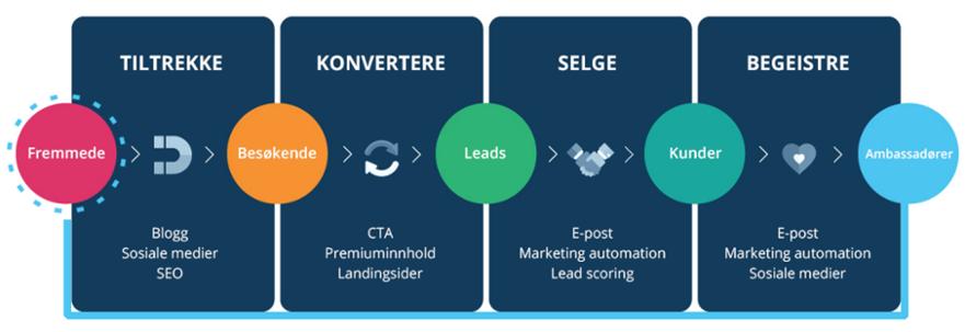 Inbound-marketing-metodikken